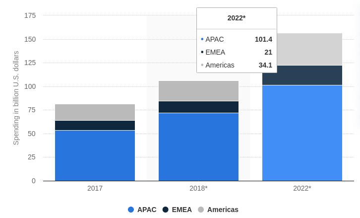 mobil-alkalmazásokra vonatkozó fogyasztói költések világszerte
