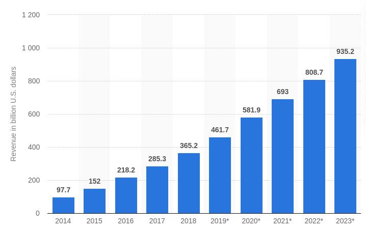 mobil-alkalmazások bevétele világszerte
