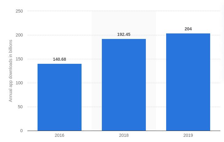 mobil-alkalmazások letöltésének száma világszerte